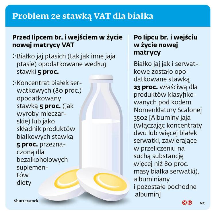 Problem ze stawką VAT dla białka