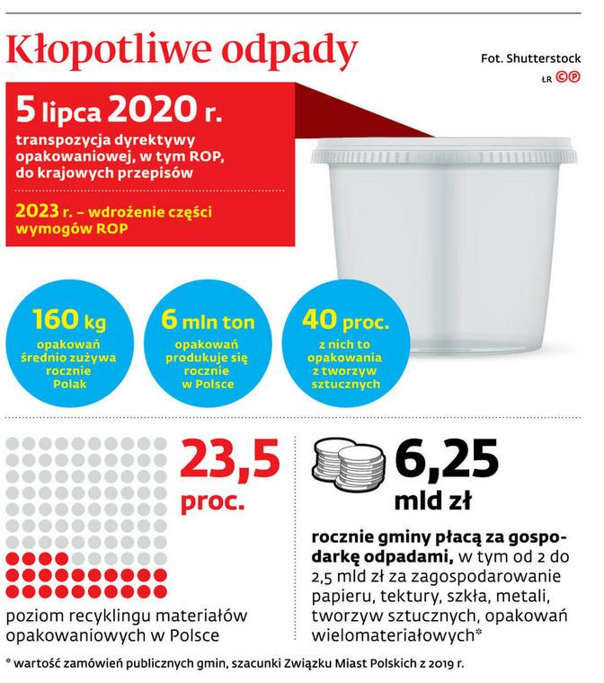Kłopotliwe odpady
