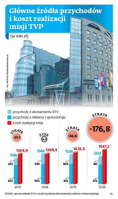 Główne źródła przychodów i koszt realizacji misji TVP