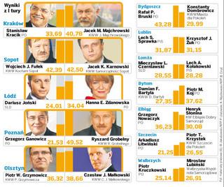 Wybory samorządowe 2010: reelekcje zależą od śniegu