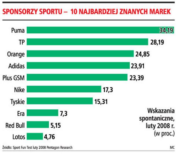 Sponsorzy sportu - 10 najbardziej znanych marek