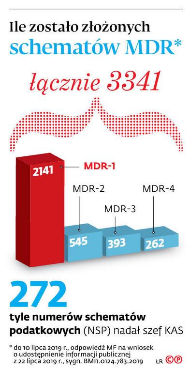 Ile zostało złożonych schematów MDR