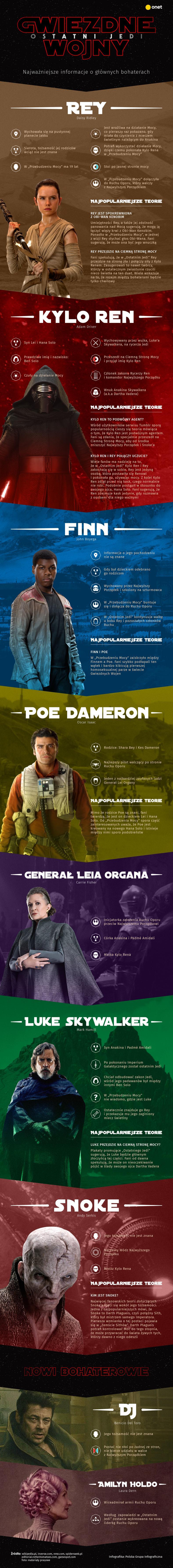"""""""Gwiezdne wojny: Ostatni Jedi"""": kim są bohaterowie nowej części? [INFOGRAFIKA]"""