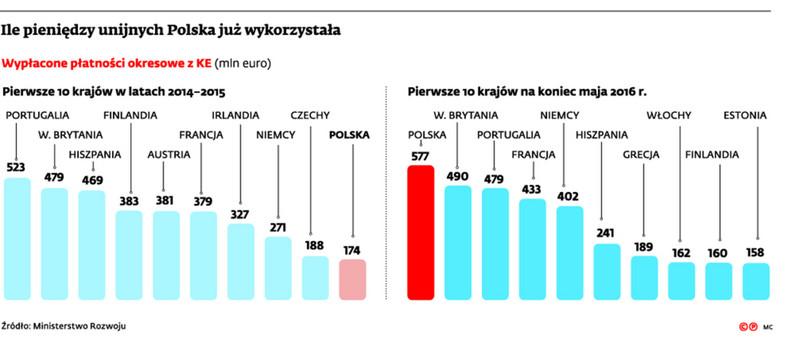 Ile pieniędzy unijnych Polska już wykorzystała