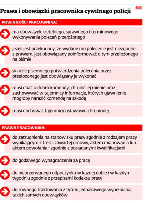 Prawa i obowiązki pracownika cywilnego policji