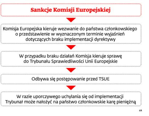 Sankcje Komisji Europejskiej