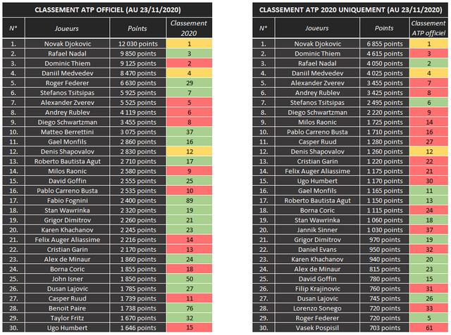 """ATP lista, dve verzije - evo je aktuelna, zvanična, a desno kakva bi bila da nije uvedeno """"korona pravilo"""" o bodovanju"""