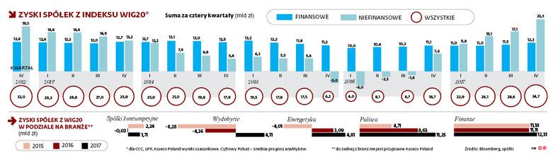 Zyski spółek z indeksu WIG20