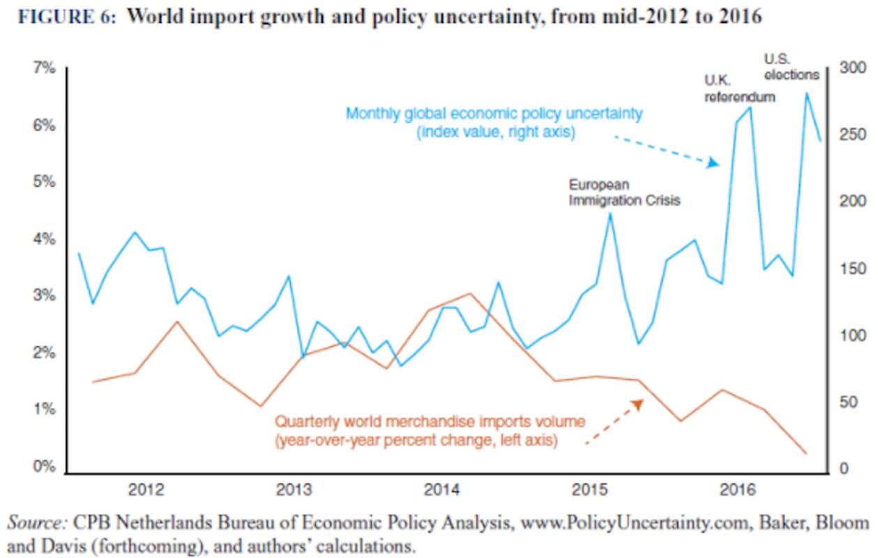 Wzrost światowego importu a niepewność co do polityki gospodarczej, od połowy 2012 roku do 2016