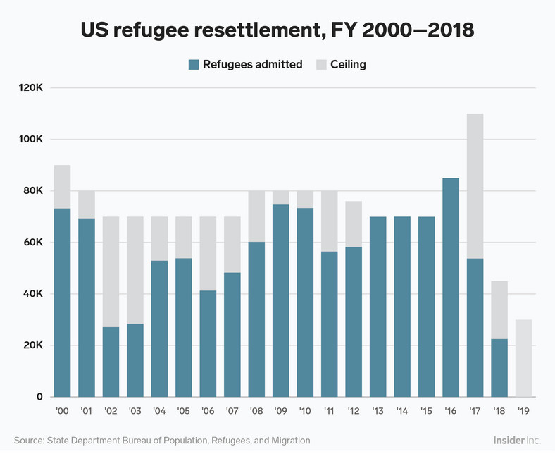 "Trump has dramatically reduced both the number of refugees the US can admit annually — known as the ""cap"" or ""ceiling"" — and the number it actually ends up admitting. Though former President Barack Obama raised the 2017 refugee citing to 110,000 admissions, Trump took office mid-way through the fiscal year, and barely allowed half that in the country."
