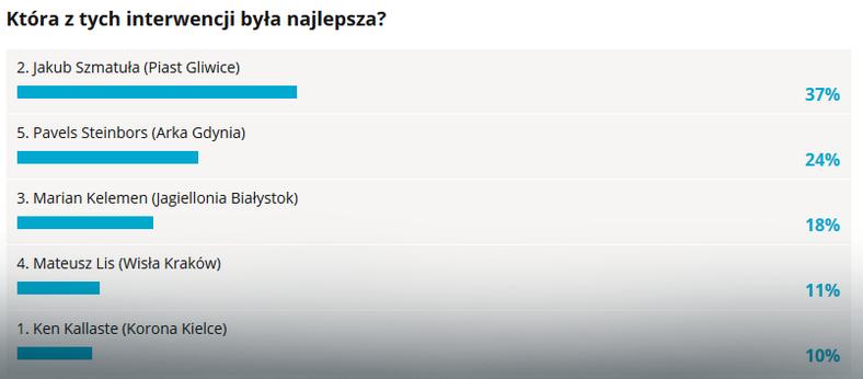 Wyniki głosowania na najlepszą interwencję 3. kolejki LOTTO Ekstraklasy
