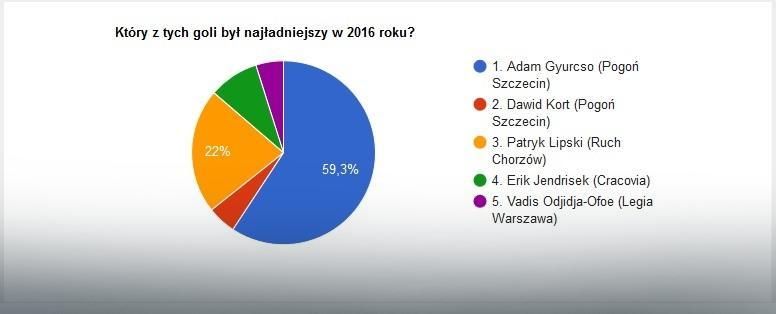 Wyniki Wielkiego Finału głosowania na EkstraGola 2016 roku