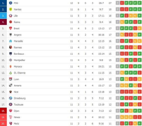 Tabela francuskog prvenstva