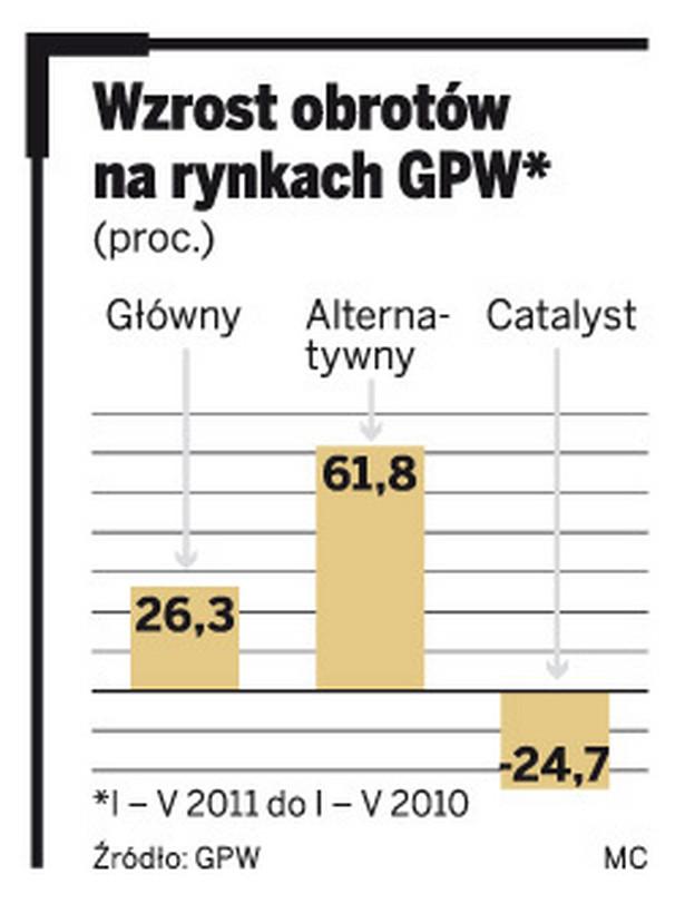 Wzrost obrotów na rynkach GPW*