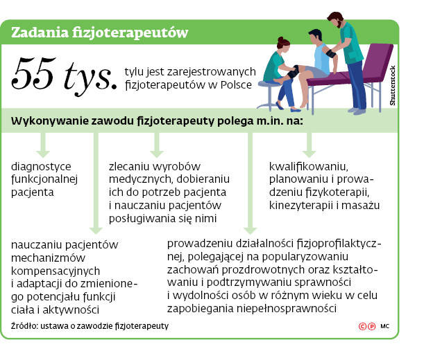 Zadania fizjoterapeutów