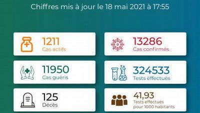 Coronavirus - Togo : Chiffres mis � jour le 18 mai 2021