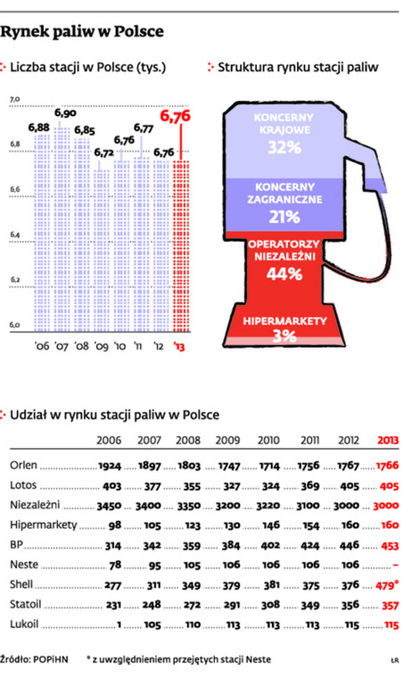 Rynek paliw w Polsce
