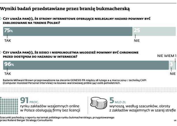 Wyniki badań przedstawione przez branżę bukmacherską