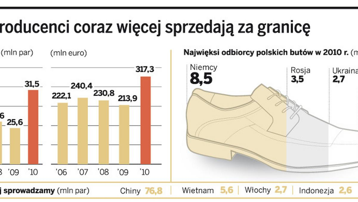 Polskie Buty Na Eksport Producenci Sprzedaja Ich Coraz Wiecej Gazetaprawna Pl