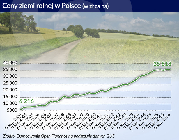 Ceny ziemi rolnej