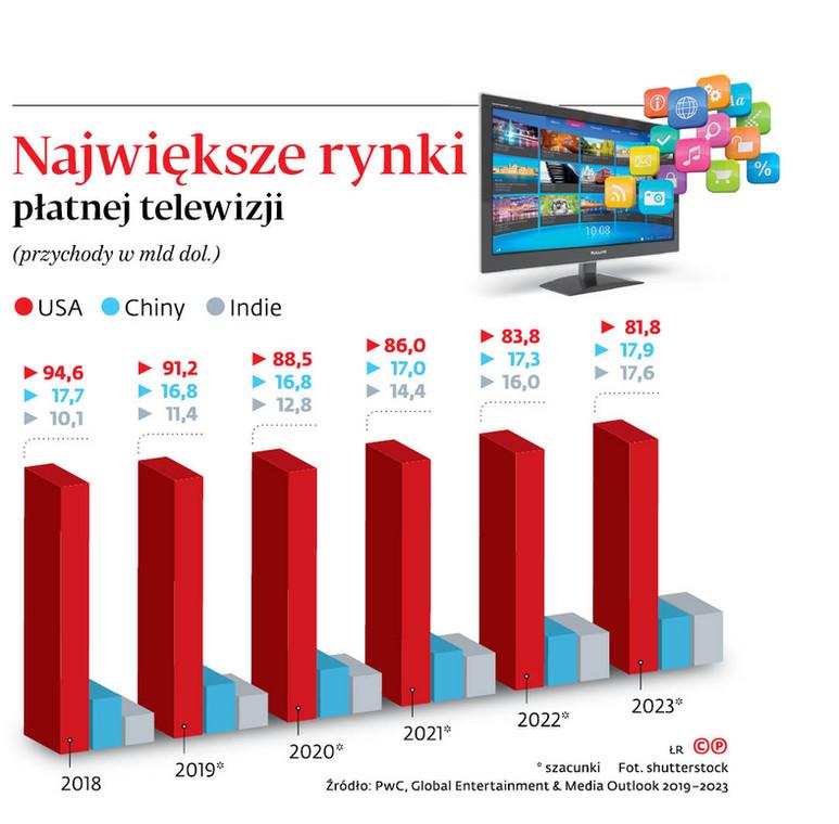 Największe rynki płatnej telewizji