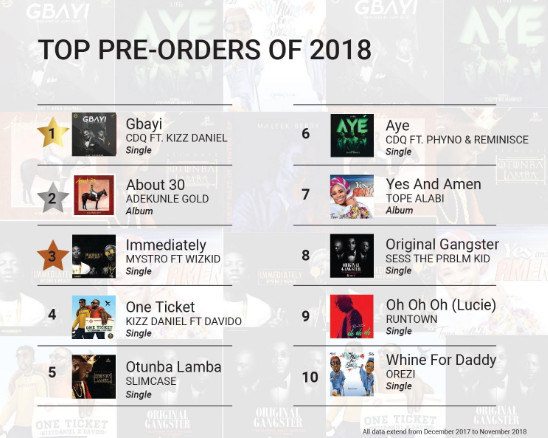 2018 Nigeria music facts according to Boomplay: Top artistes
