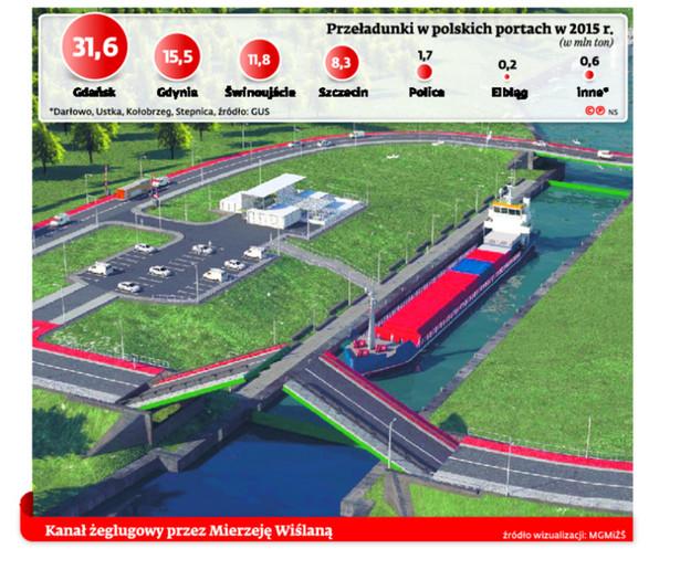 Przeładunki w polskich portach w 2015 r.