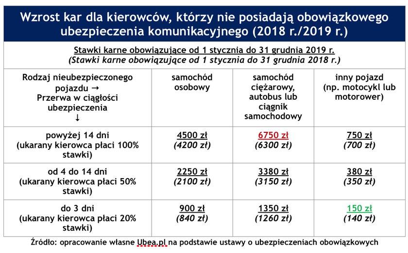 W 2019 r. brak OC będzie droższy o 300 zł - 450 zł.
