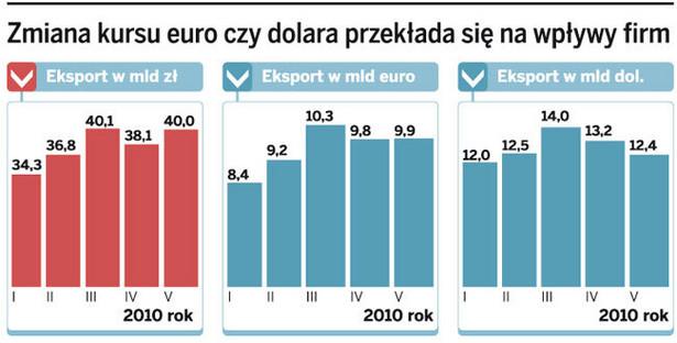 Zmiana kursu euro czy dolara przekłada się na wpływ firm