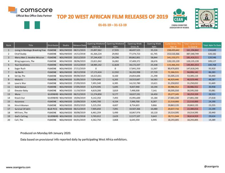 Top West African films of 2019 (ceanigeria)