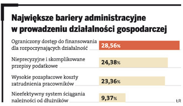 Największe bariery administracyjne w prowadzeniu działalności gospodarczej