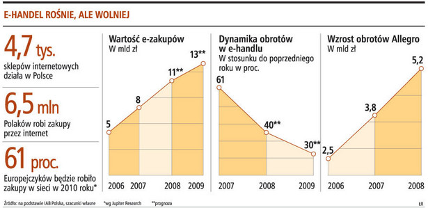E-handel rośnie, ale wolniej