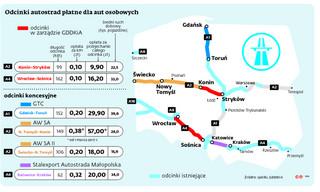 Autostrady: Kto sfinansuje budowę fragmentu A1? Rząd chce utrzymać kontrolę nad cenami za przejazd