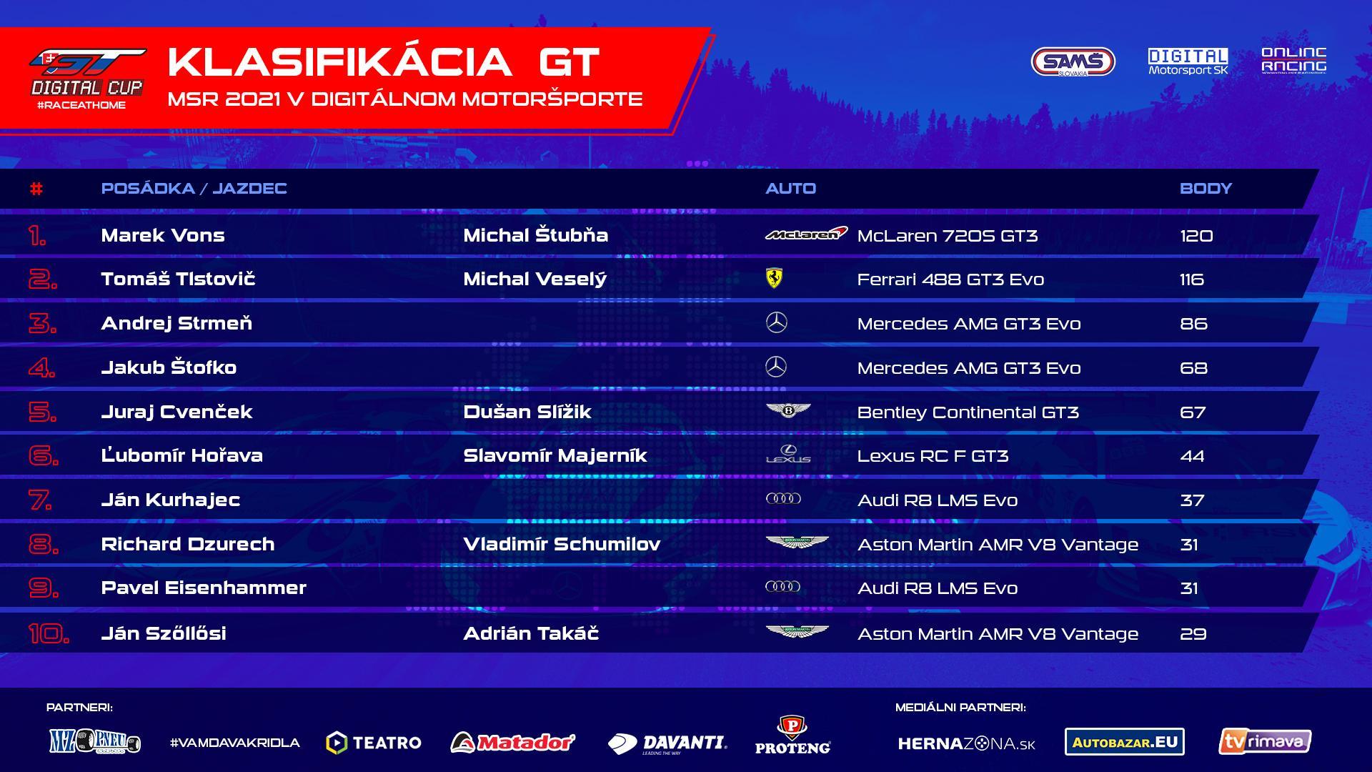 Priebežné poradie MSR v kategórii GT pred 7. kolom.