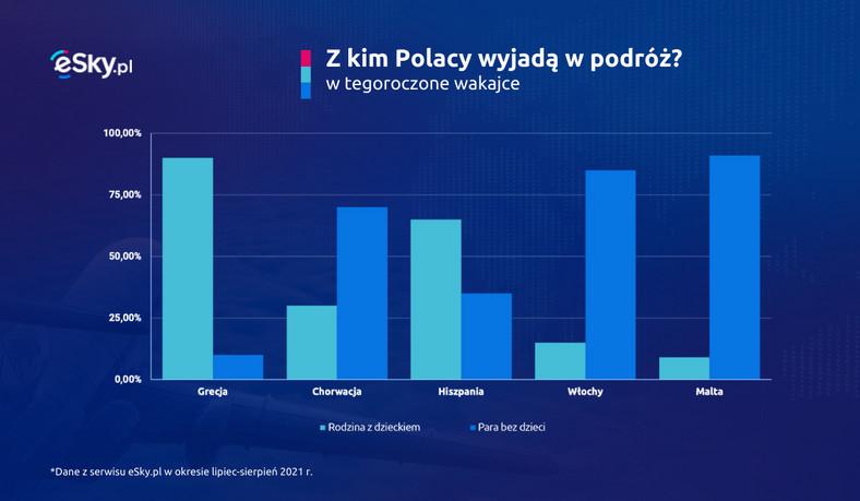Z kim wyjadą Polacy?