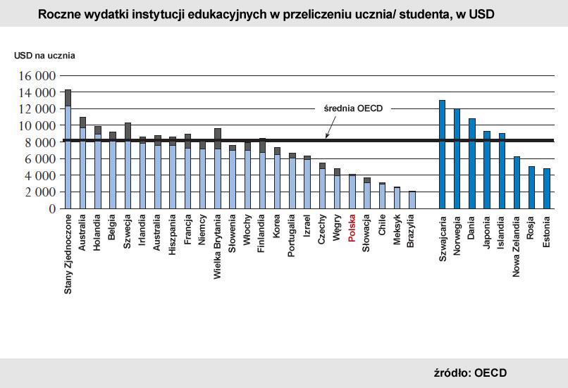 Roczne wydatki instytucji edukacyjnych w przeliczeniu na ucznia/studenta, w USD. Źródło: OECD