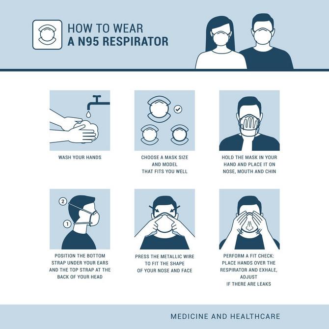 Kako se pravilno stavlja maska