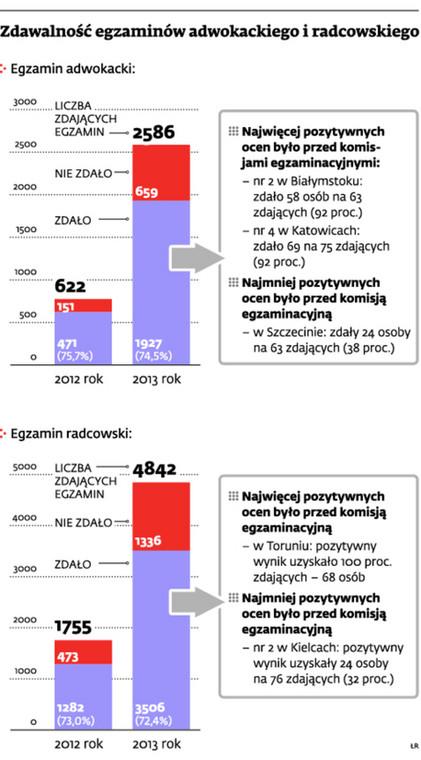 Zdawalność egzaminów adwokackiego i radcowskiego