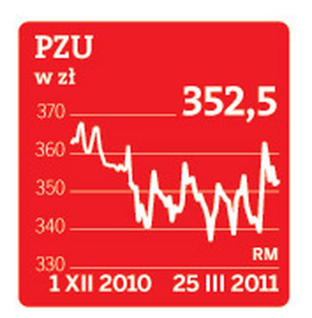 Cena akcji PZU na GPW
