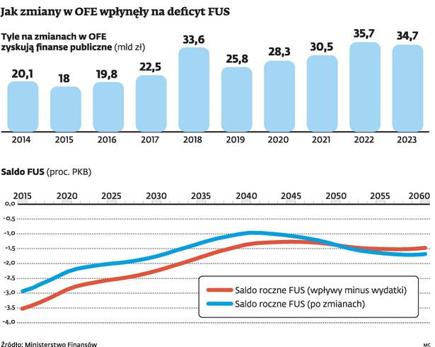 Jak zmiany w OFE wpłynęły na deficyt FUS