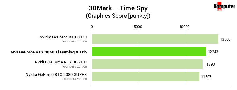 MSI GeForce RTX 3060 Ti Gaming X Trio – 3DMark – Time Spy