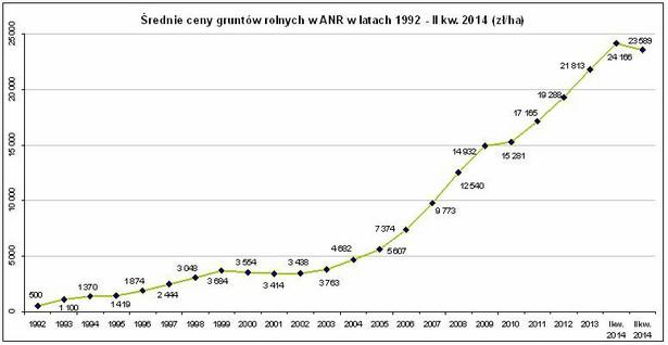Średnie ceny ziemi rolnej w ANR w latach 1992-II kw. 2014 (zł/ha)