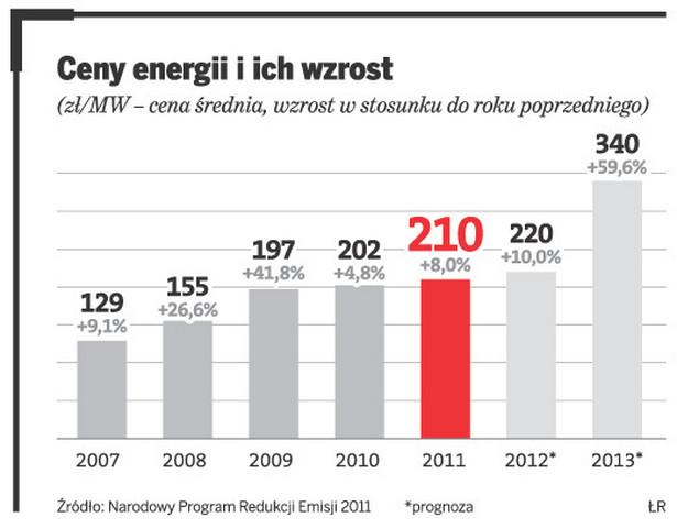 Ceny energii i ich wzrost