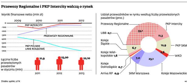 Przewozy Regionalne i PKP Intercity walczą o rynek