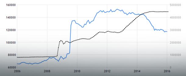 Rezerwy walutowe USA (linia niebieska, oś lewa) vs bilans Fed (linia czarna, oś prawa); Źródło: TradingEconomics