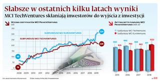 MCI TechVentures: Technologiczna inwestycja bez wyjścia