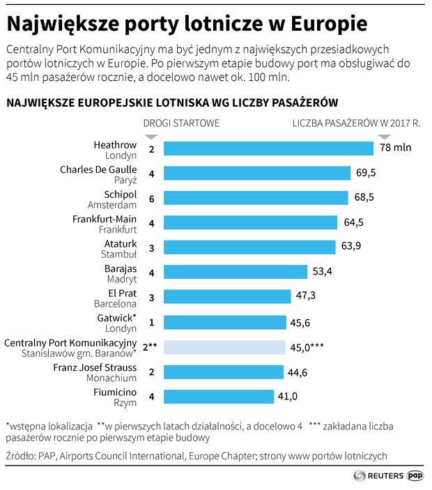 Największe porty lotnicze w Europie