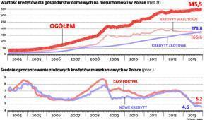Wartość kredytów dla gospodarstw domowych na nieruchomości w Polsce