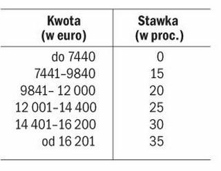 Najwyższa stawka PIT i CIT na Malcie wynosi 35 proc.