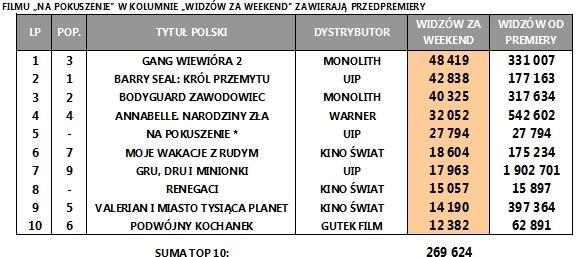 Box Office Polska za weekend 1-3 września 2017